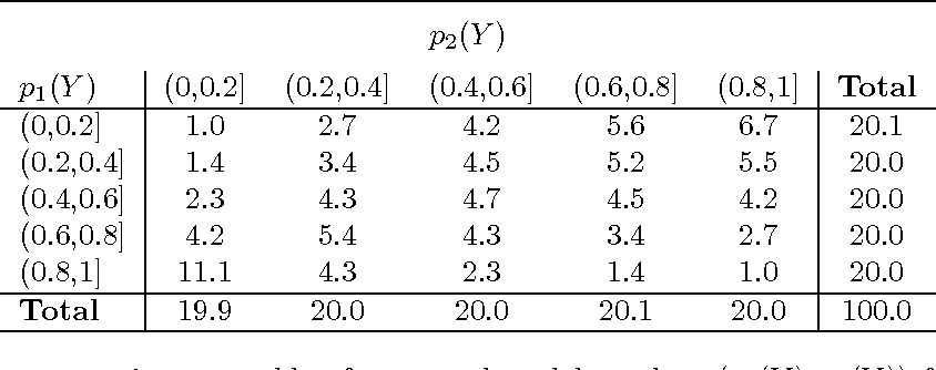 Figure 4 for Selective Sequential Model Selection