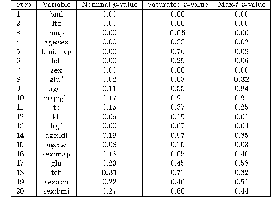 Figure 1 for Selective Sequential Model Selection