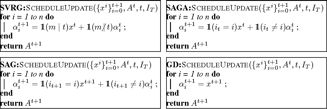 Figure 1 for On Variance Reduction in Stochastic Gradient Descent and its Asynchronous Variants