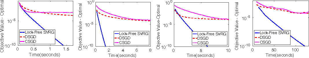 Figure 4 for On Variance Reduction in Stochastic Gradient Descent and its Asynchronous Variants