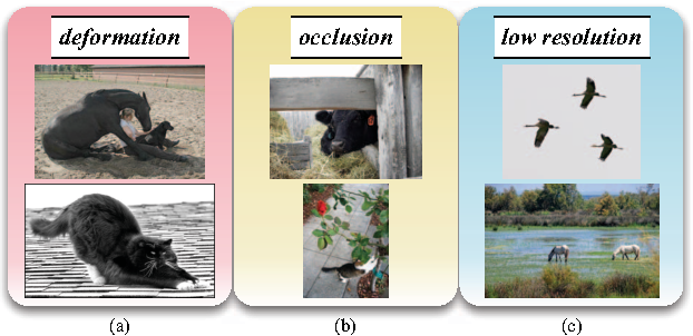 Figure 1 for Detect What You Can: Detecting and Representing Objects using Holistic Models and Body Parts