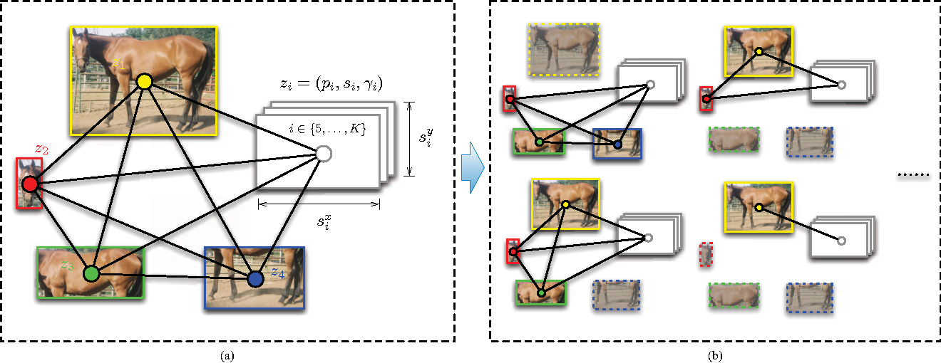 Figure 3 for Detect What You Can: Detecting and Representing Objects using Holistic Models and Body Parts