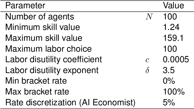 Figure 2 for The AI Economist: Optimal Economic Policy Design via Two-level Deep Reinforcement Learning