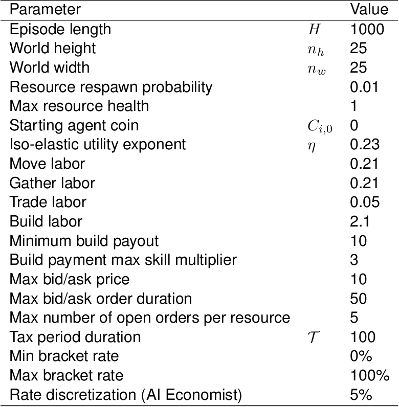 Figure 4 for The AI Economist: Optimal Economic Policy Design via Two-level Deep Reinforcement Learning