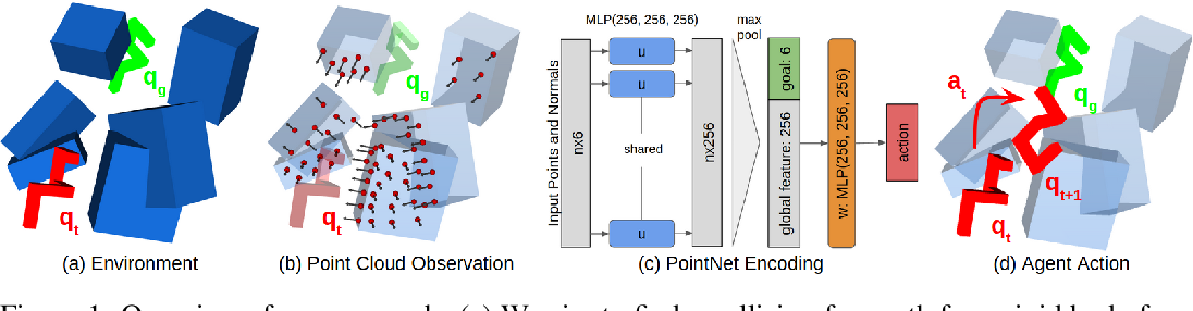 Figure 1 for Learning Obstacle Representations for Neural Motion Planning