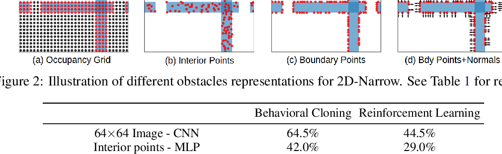 Figure 3 for Learning Obstacle Representations for Neural Motion Planning