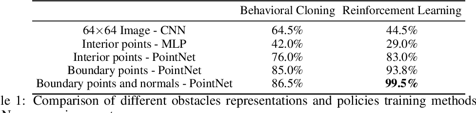 Figure 2 for Learning Obstacle Representations for Neural Motion Planning