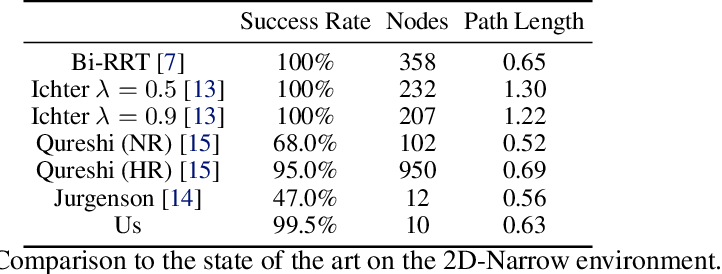 Figure 4 for Learning Obstacle Representations for Neural Motion Planning