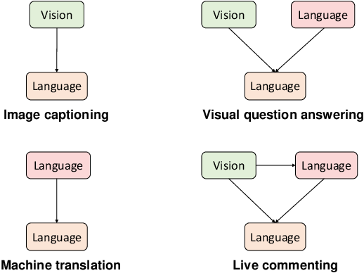 Figure 1 for LiveBot: Generating Live Video Comments Based on Visual and Textual Contexts