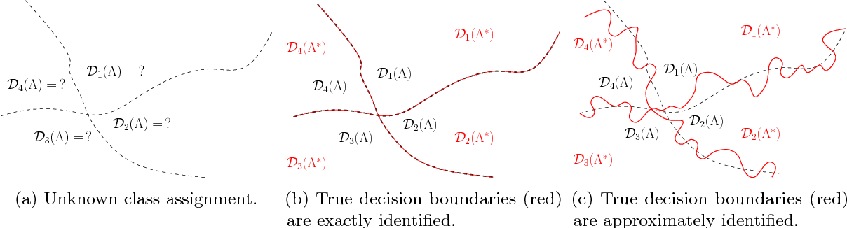 Figure 1 for Sample Complexity of Nonparametric Semi-Supervised Learning