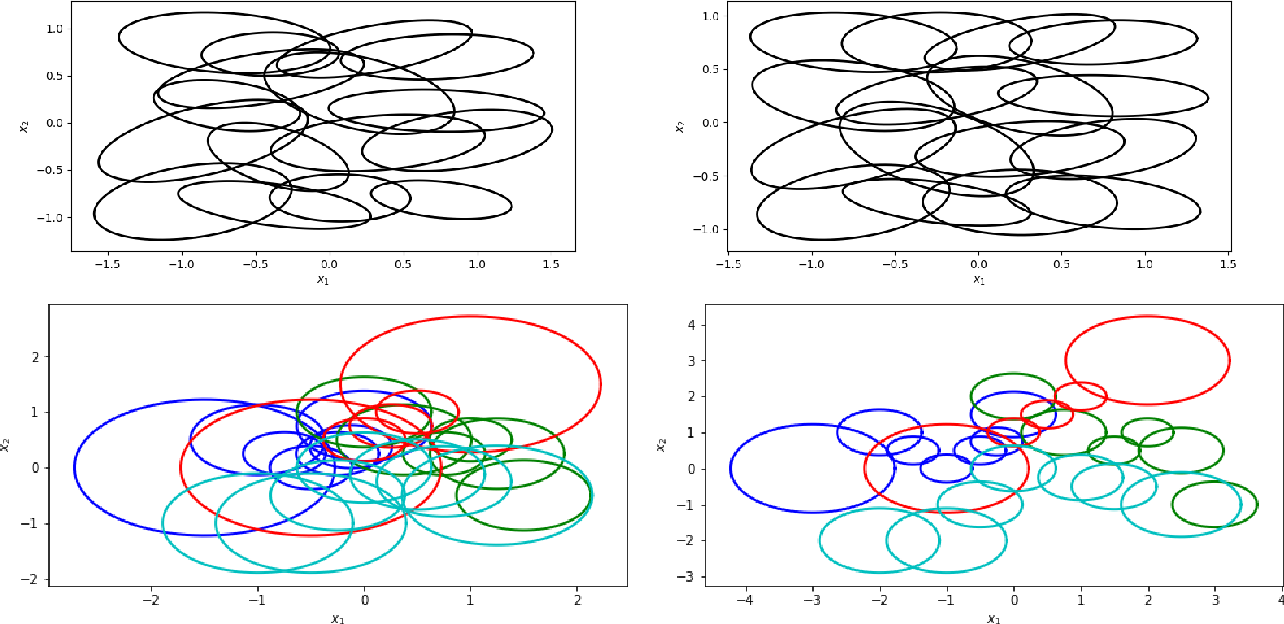 Figure 2 for Sample Complexity of Nonparametric Semi-Supervised Learning