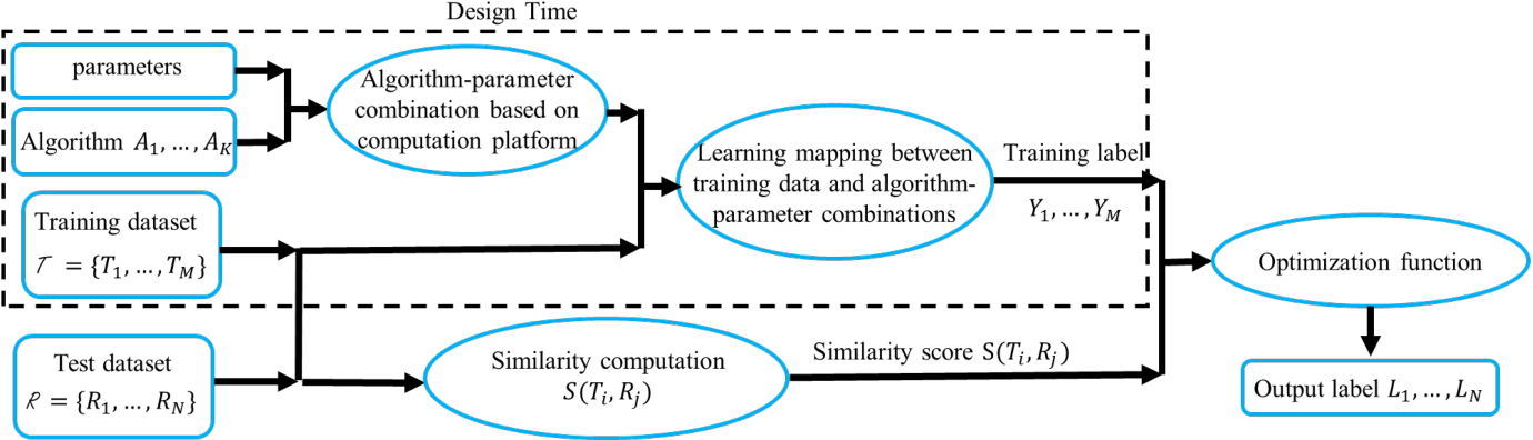 Figure 2 for Adaptive Algorithm and Platform Selection for Visual Detection and Tracking