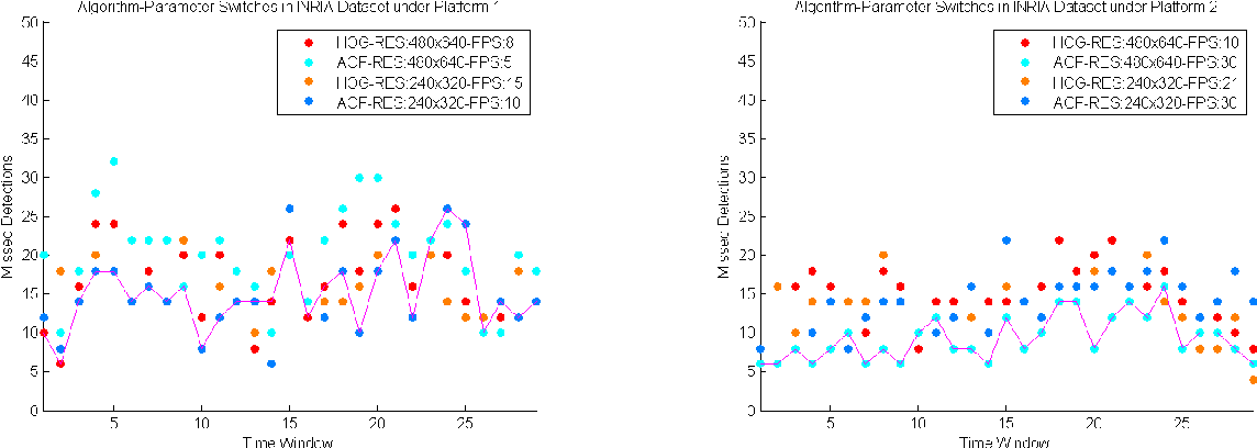 Figure 4 for Adaptive Algorithm and Platform Selection for Visual Detection and Tracking