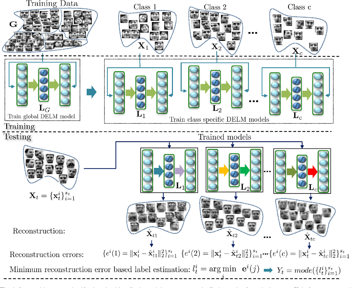 Figure 1 for Representation Learning with Deep Extreme Learning Machines for Efficient Image Set Classification