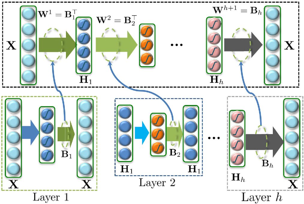 Figure 3 for Representation Learning with Deep Extreme Learning Machines for Efficient Image Set Classification