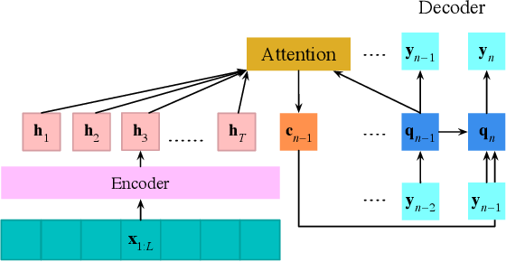 Figure 1 for End-to-end Anchored Speech Recognition