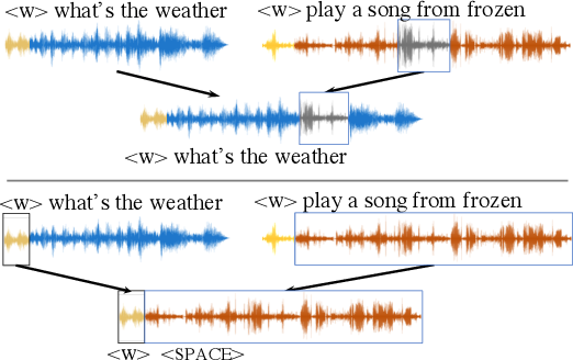 Figure 3 for End-to-end Anchored Speech Recognition