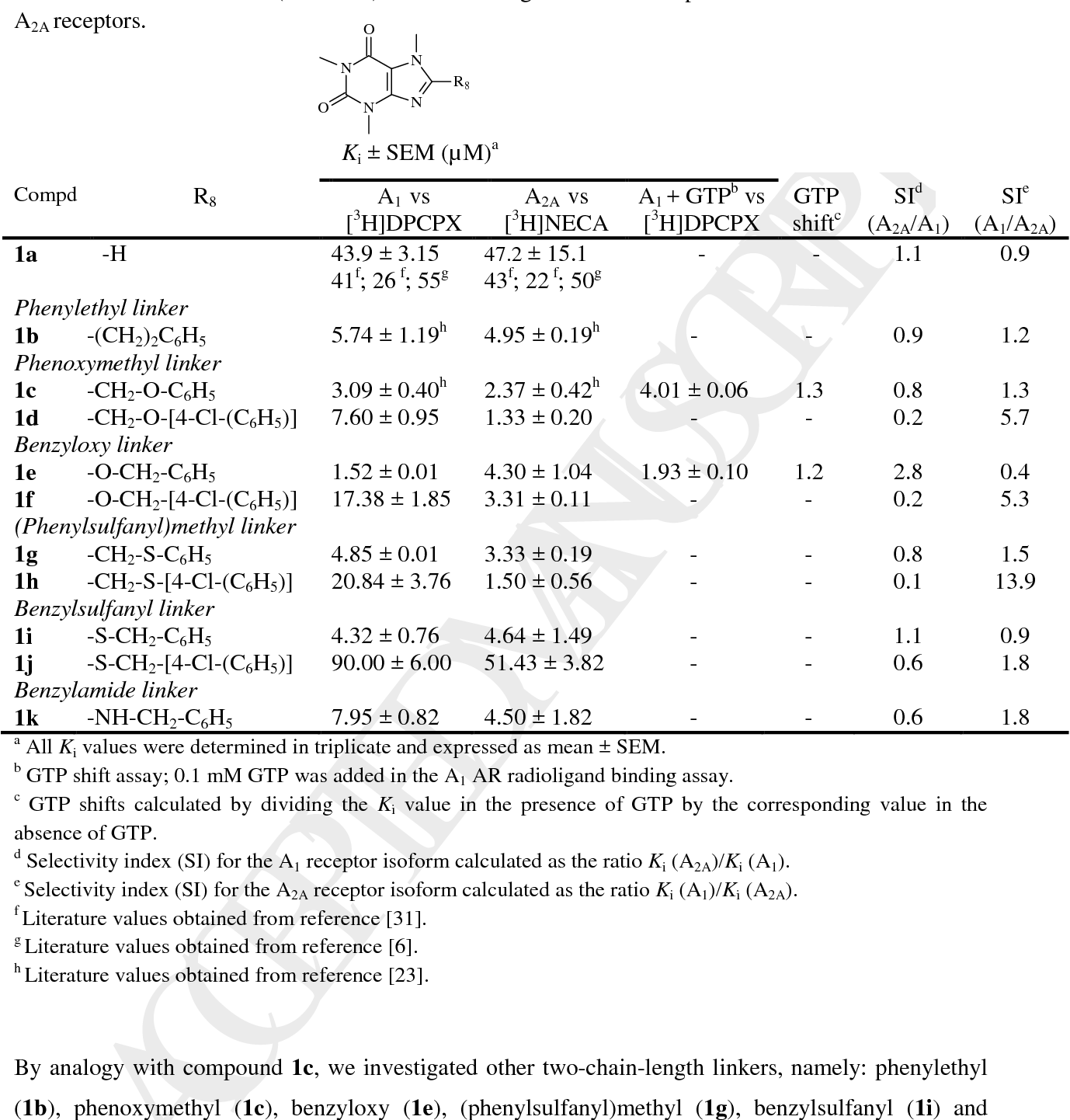 Table 1 from Selected C8 two-chain linkers enhance the adenosine A1