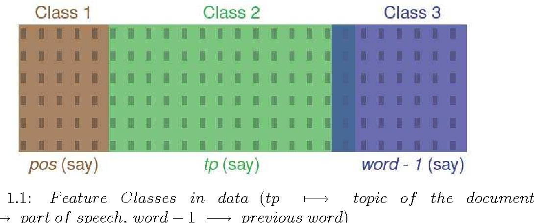 Figure 1 for Transfer Learning Using Feature Selection