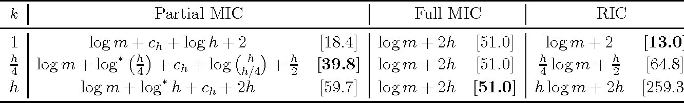 Figure 4 for Transfer Learning Using Feature Selection
