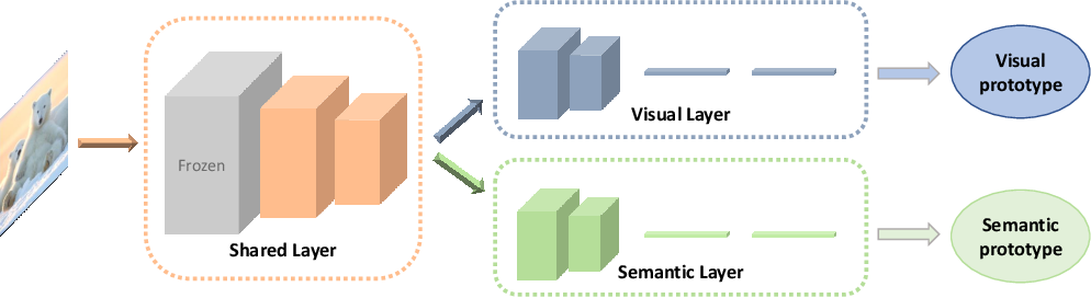 Figure 2 for Visual and Semantic Prototypes-Jointly Guided CNN for Generalized Zero-shot Learning
