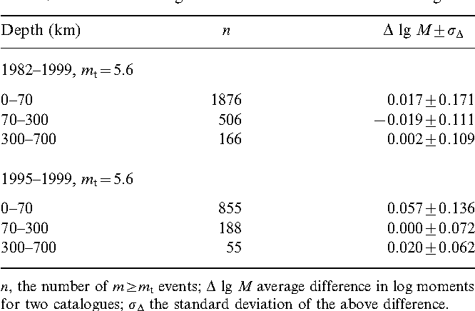 Table 9. Difference in log ratio for Harvard and USGS catalogues.