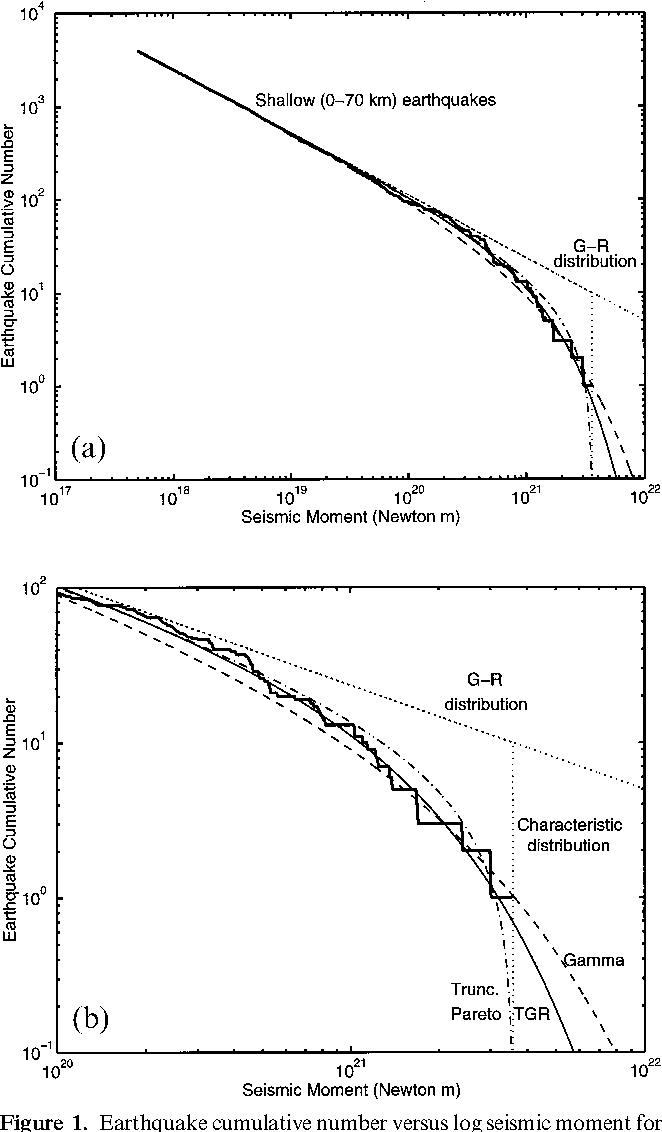 Figure 1. Earthquake cumulative number versus log seismic moment for the global shallow earthquake distribution in the 1977/1/1–2000/12/31 Harvard catalogue. The curves show the numbers of events with moment larger than or equal to M. The total number of earthquakes Mi1017.7 N m (mi5.8) is 3942. (a) Moment range 1017–1022 N m; (b) moment range 1020–1022 N m. We also show the approximation of the empirical distribution (thick solid line) by five theoretical curves: the characteristic distribution (the complementary cumulative function truncated at the maximum moment), dotted line; the truncated Pareto distribution (the probability density function truncated at the maximum moment), dash-dotted line; the tapered G-R law (the exponential taper is applied to the complementary cumulative function), solid line; the gamma distribution (the exponential taper is applied to the probability density), dashed line; the original G-R law (without the upper bound), dotted line.