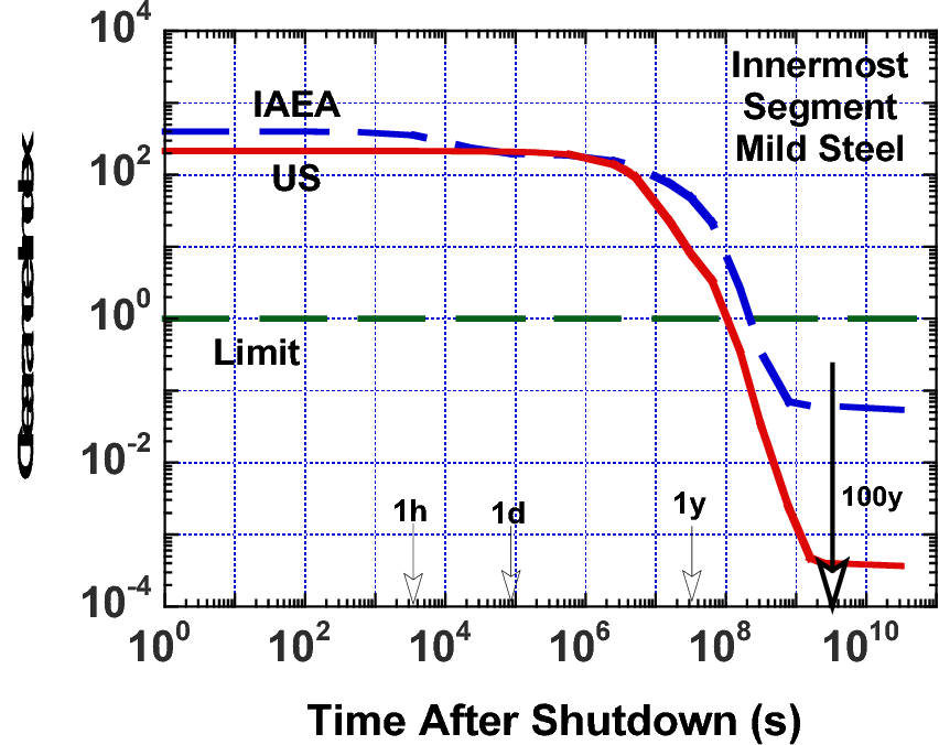 Fig. 3. Comparison of U.S. and IAEA clearance indices for steel of innermost segment of the confinement building.