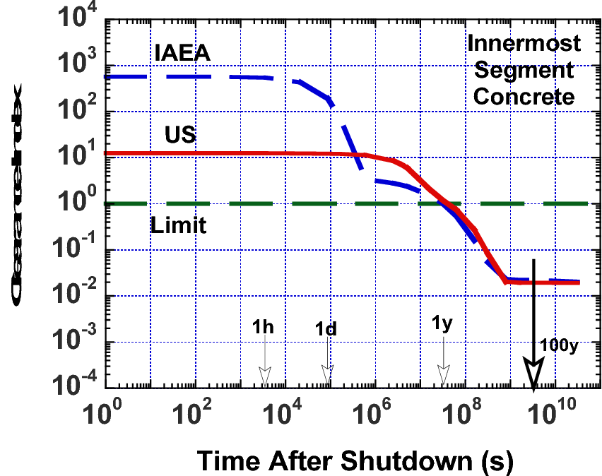 Fig. 4. Comparison of U.S. and IAEA clearance indices for concrete of innermost segment of the confinement building.