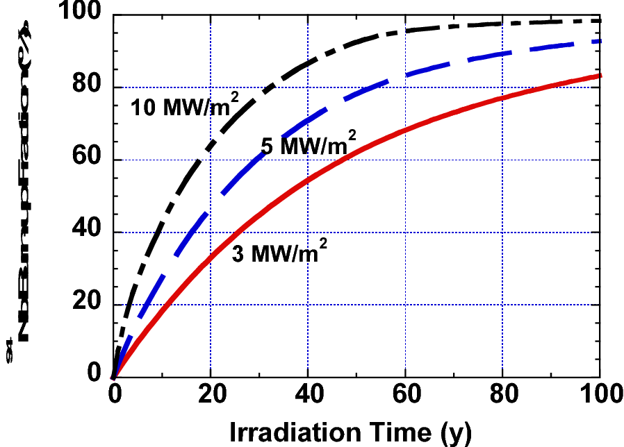Fig. 7. Increase of 94Nb burn-up fraction with neutron wall loading and irradiation time.