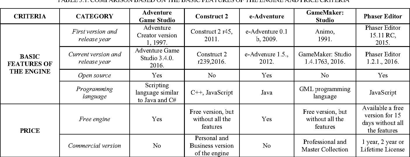 Table 3 1 from Comparison of game engines for serious games