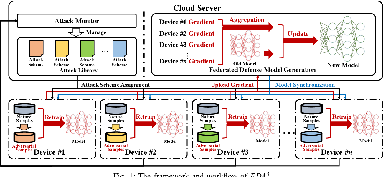 Figure 1 for FDA3 : Federated Defense Against Adversarial Attacks for Cloud-Based IIoT Applications