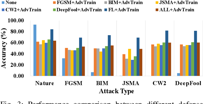 Figure 3 for FDA3 : Federated Defense Against Adversarial Attacks for Cloud-Based IIoT Applications