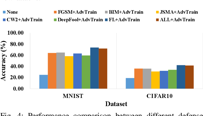 Figure 4 for FDA3 : Federated Defense Against Adversarial Attacks for Cloud-Based IIoT Applications
