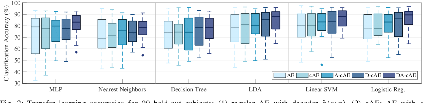 Figure 2 for Disentangled Adversarial Autoencoder for Subject-Invariant Physiological Feature Extraction