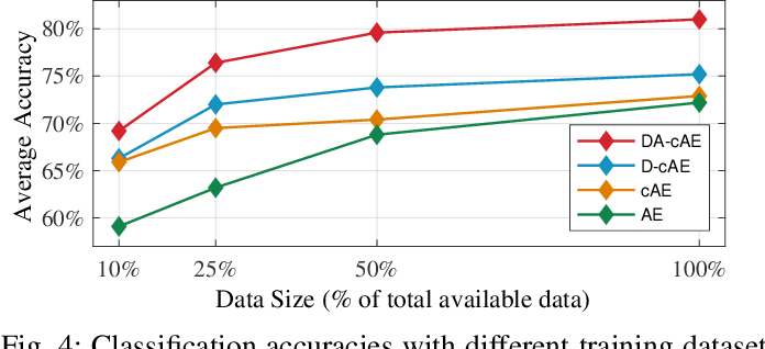 Figure 4 for Disentangled Adversarial Autoencoder for Subject-Invariant Physiological Feature Extraction