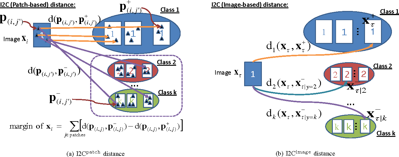 Figure 1 for Large-margin Learning of Compact Binary Image Encodings