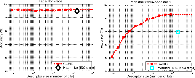 Figure 3 for Large-margin Learning of Compact Binary Image Encodings