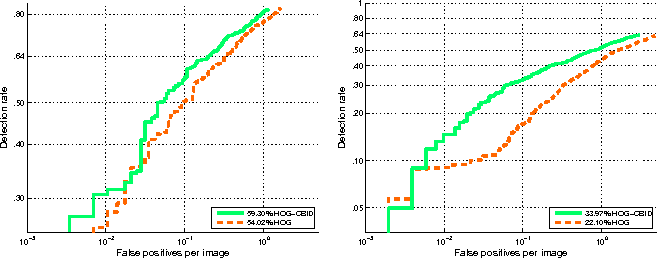 Figure 4 for Large-margin Learning of Compact Binary Image Encodings
