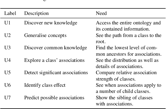 Figure 1 for OntoPlot: A Novel Visualisation for Non-hierarchical Associations in Large Ontologies