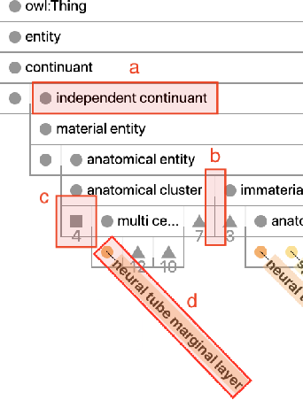Figure 2 for OntoPlot: A Novel Visualisation for Non-hierarchical Associations in Large Ontologies
