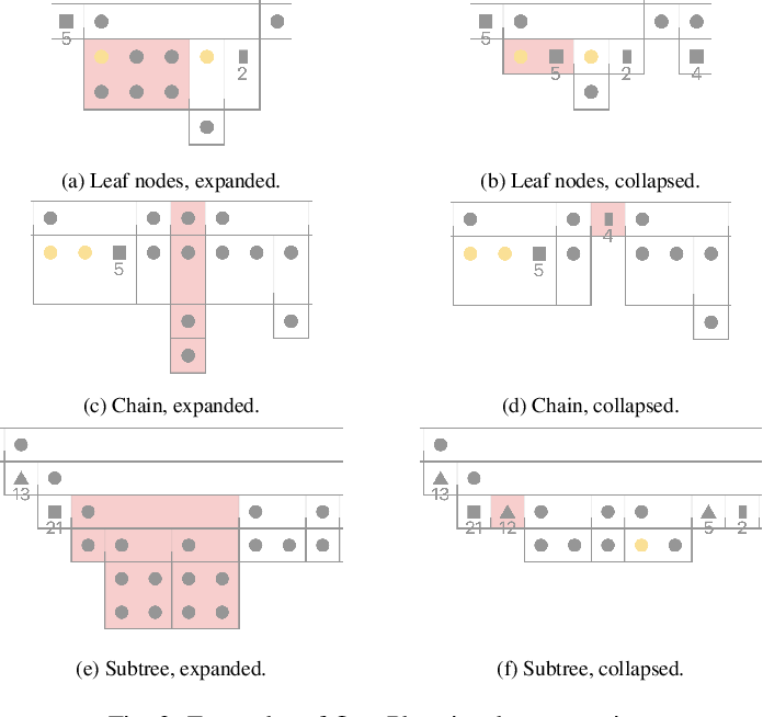 Figure 4 for OntoPlot: A Novel Visualisation for Non-hierarchical Associations in Large Ontologies