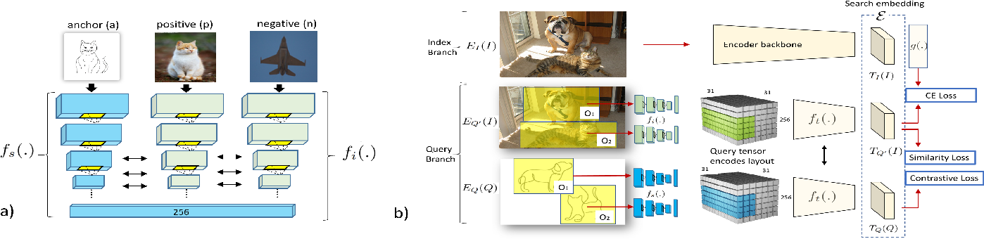 Figure 3 for Compositional Sketch Search