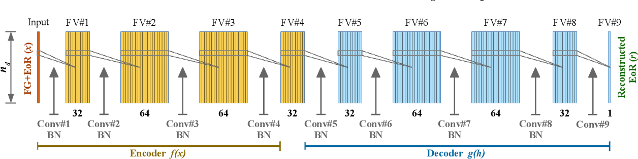 Figure 1 for Separating the EoR Signal with a Convolutional Denoising Autoencoder: A Deep-learning-based Method