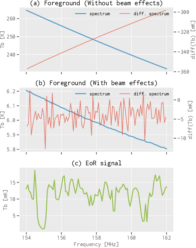 Figure 3 for Separating the EoR Signal with a Convolutional Denoising Autoencoder: A Deep-learning-based Method