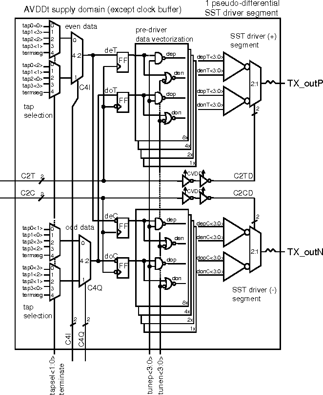 Design Techniques For Cmos Backplane Transceivers Approaching 30 Gb