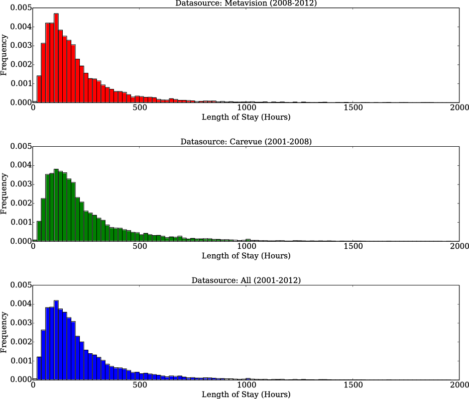 Figure 2 for Benchmark of Deep Learning Models on Large Healthcare MIMIC Datasets