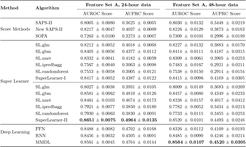 Figure 3 for Benchmark of Deep Learning Models on Large Healthcare MIMIC Datasets