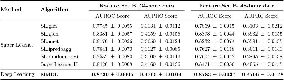 Figure 4 for Benchmark of Deep Learning Models on Large Healthcare MIMIC Datasets