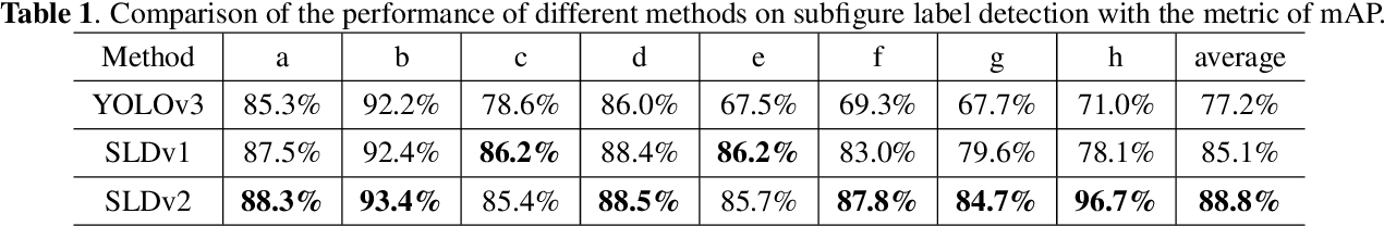 Figure 2 for Semantic Segmentation for Compound figures